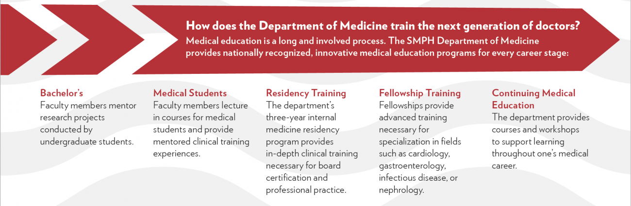 medical education steps